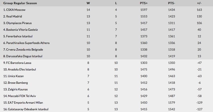 Euroleague: Round 18